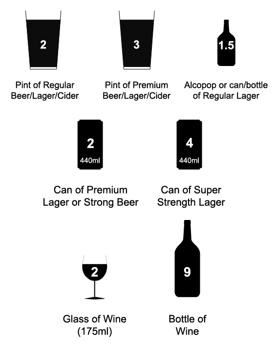 Amount of different types of drink representing more than one unit of alcohol